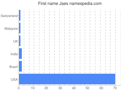 Given name Jaes