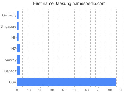 Given name Jaesung