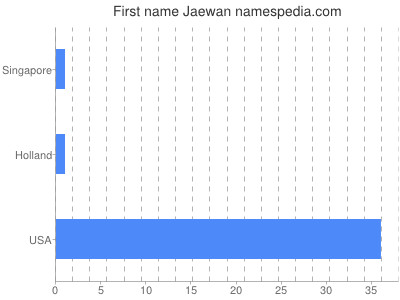 Given name Jaewan