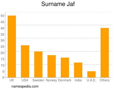 Surname Jaf