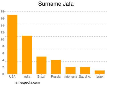 Surname Jafa