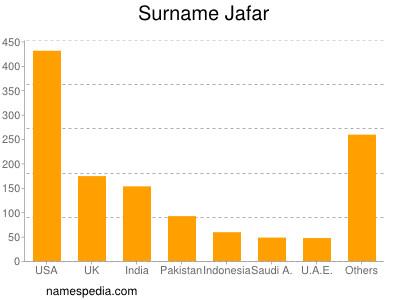 Surname Jafar