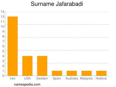 Surname Jafarabadi