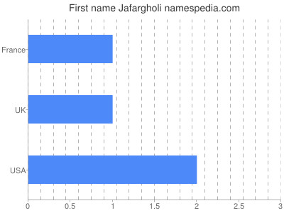 Given name Jafargholi