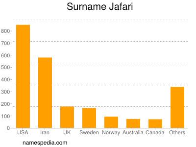 Surname Jafari