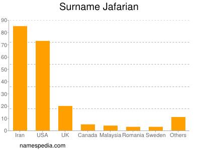 Surname Jafarian