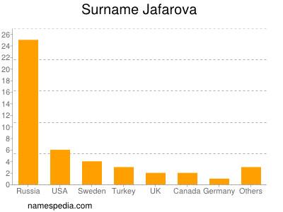 Surname Jafarova