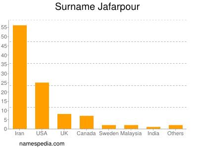 Surname Jafarpour