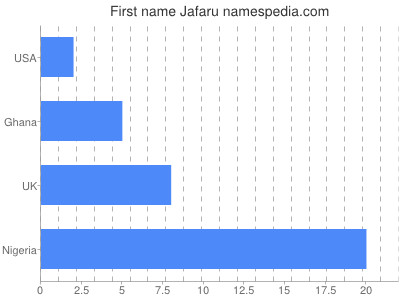 Given name Jafaru
