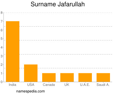 Surname Jafarullah