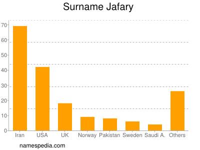 Surname Jafary