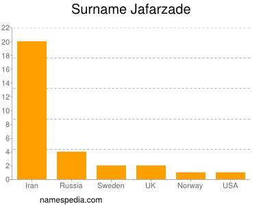 Surname Jafarzade