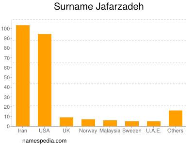 Surname Jafarzadeh