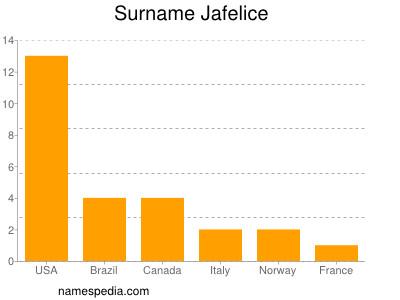 Surname Jafelice