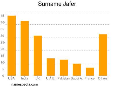 Surname Jafer