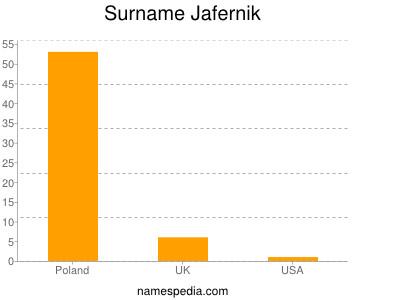 Surname Jafernik