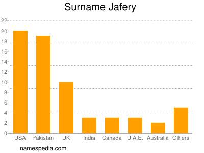 Surname Jafery