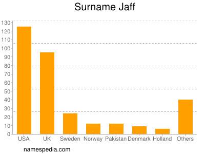 Surname Jaff