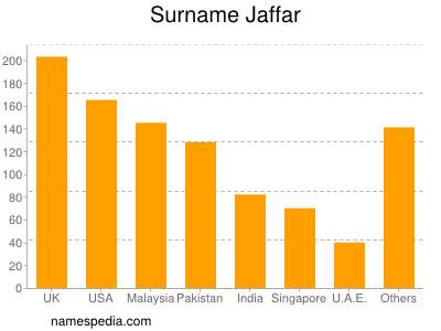Surname Jaffar
