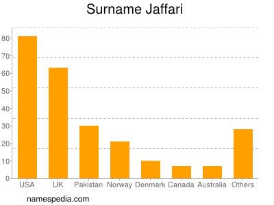 Surname Jaffari