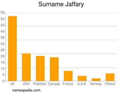 Surname Jaffary