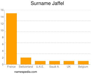 Surname Jaffel