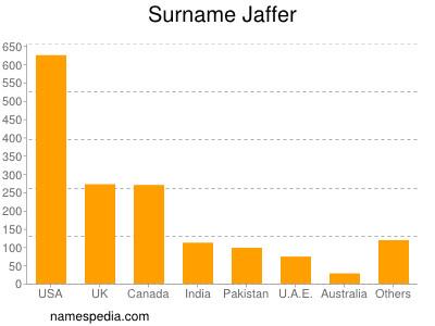 Surname Jaffer