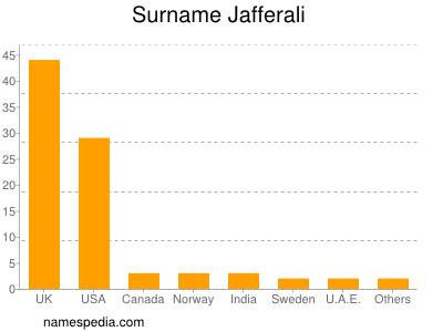 Surname Jafferali