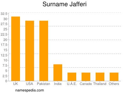 Surname Jafferi