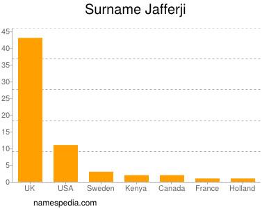 Surname Jafferji