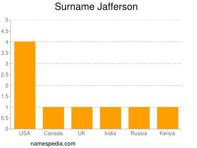 Surname Jafferson