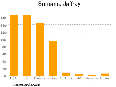 Surname Jaffray