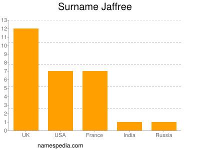 Surname Jaffree