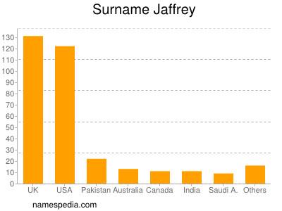 Surname Jaffrey