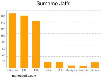 Surname Jaffri