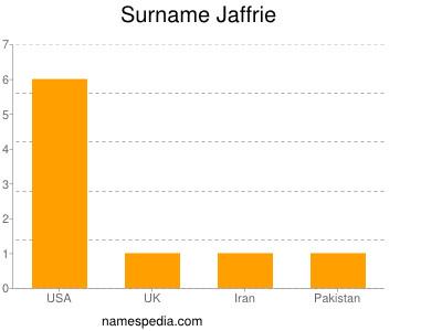 Surname Jaffrie