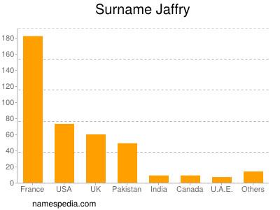 Surname Jaffry