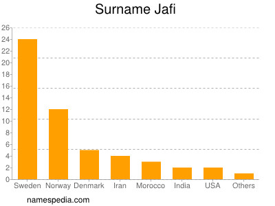 Surname Jafi