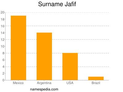 Surname Jafif