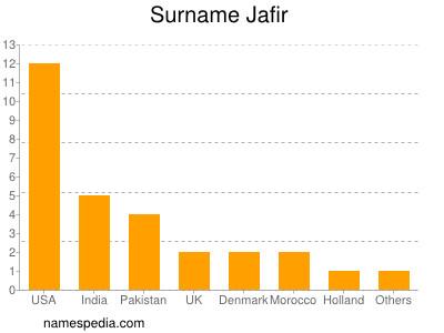 Surname Jafir