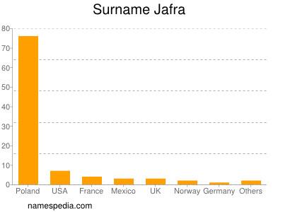 Surname Jafra