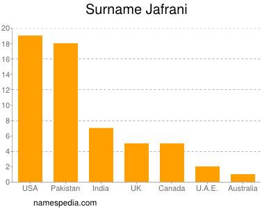 Surname Jafrani