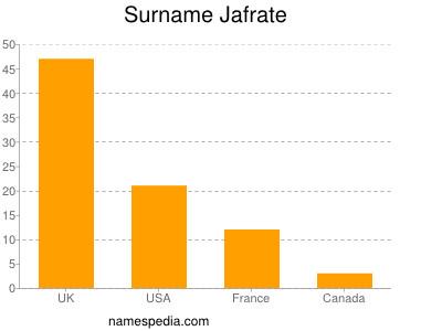 Surname Jafrate