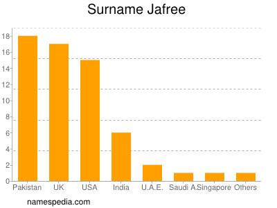 Surname Jafree