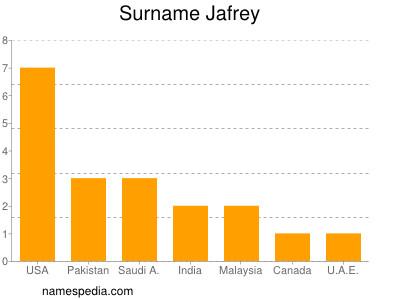 Surname Jafrey