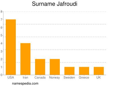 Surname Jafroudi
