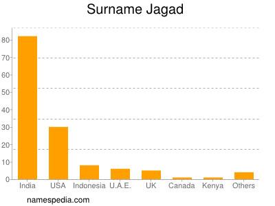 Surname Jagad