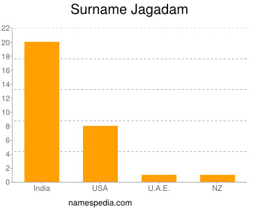 Surname Jagadam