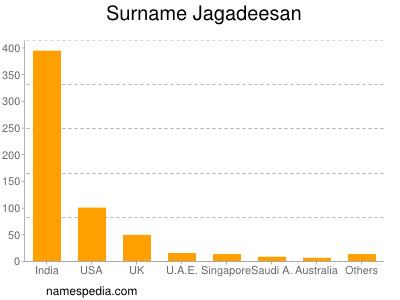 Surname Jagadeesan