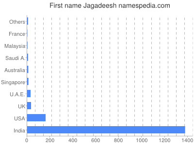 Given name Jagadeesh